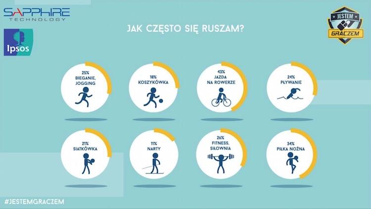 Polski gracz a sport