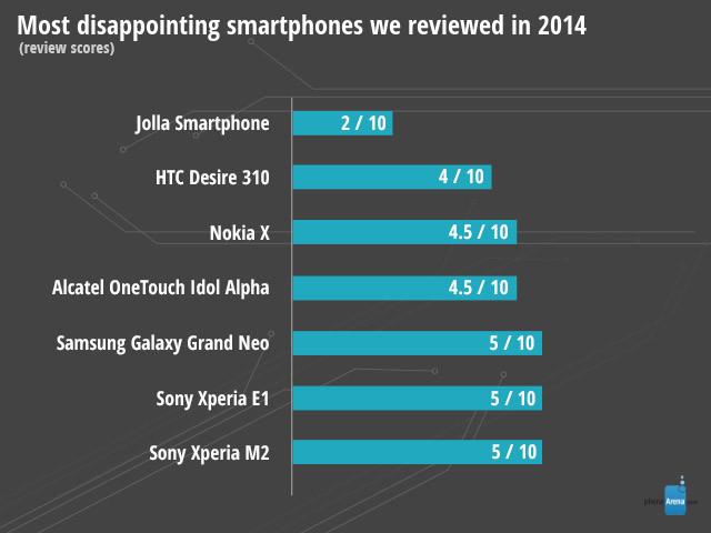smartfony-rozczarowanie-2014