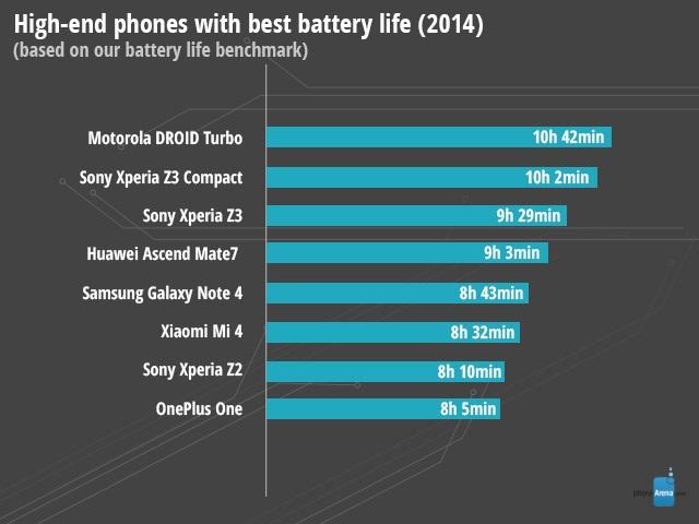 Smartfony z najlepszą baterią w 2014 roku