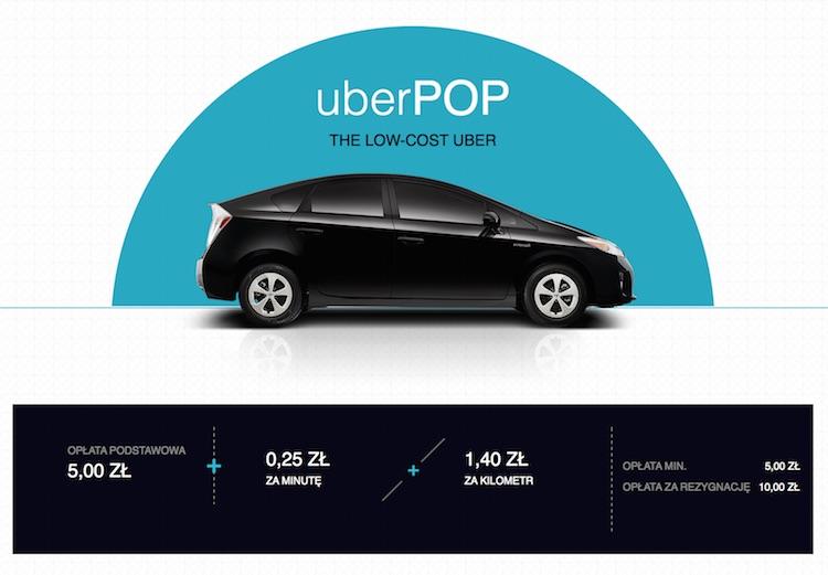 Uber - cena za przejazd w Warszawie