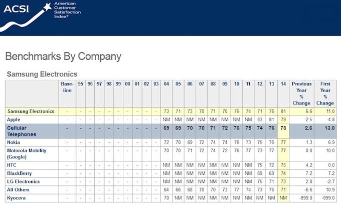 Wskaźnik zadowolenia klientów z  firm technologicznych w USA (12.2014)