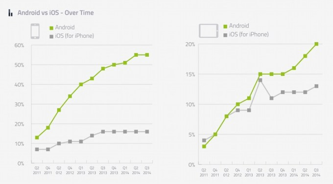 Android vs iOS (2011-2014) smartfony i tablety