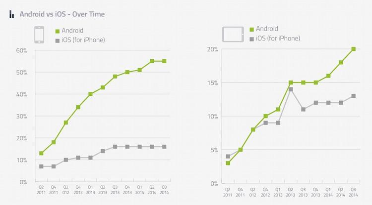 Android vs iOS (2011-2014) smartfony i tablety
