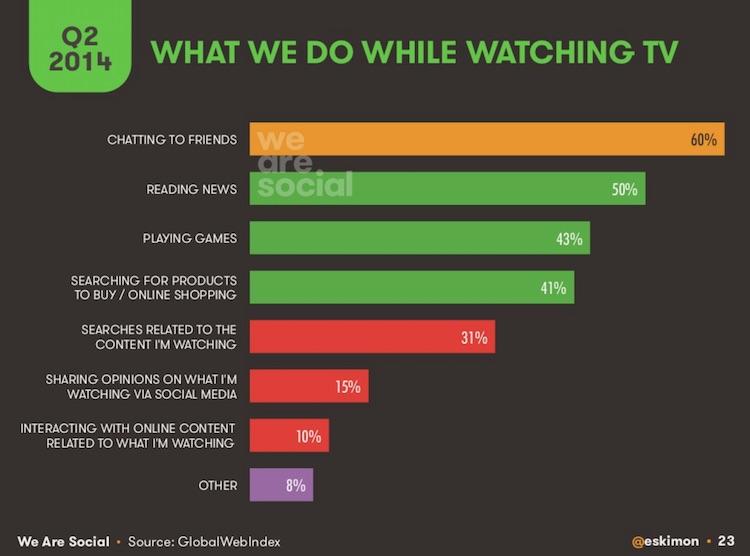 Co robimy podczas oglądania telewizji?
