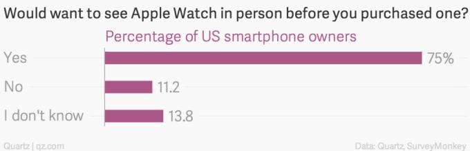Czy wcześniej chcesz obejrzeć Apple Watch u kogoś innego?