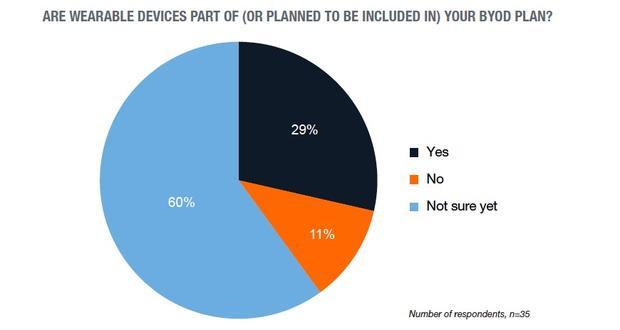 Czy urządzenia ubieralne będą częścią BYOD w firmie?