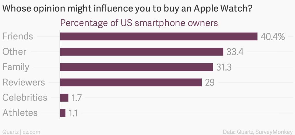 Czyja opinia może mieć wpływ na zakup Apple Watcha?