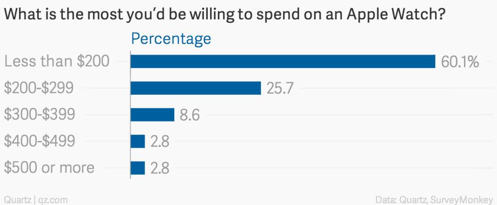 Ile jestes w stanie zapłacić za zegarek Apple Watch?