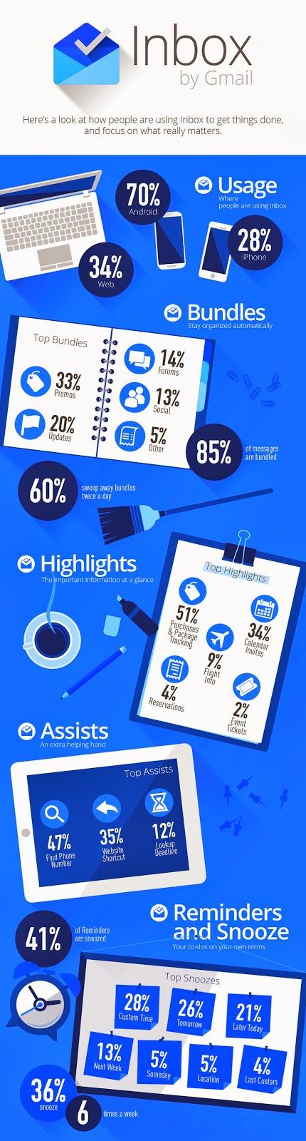 Inbox by Gmail - statystyki na infografice