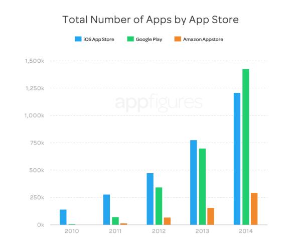 W sklepie Google Play po raz pierwszy więcej aplikacji niż w App Storze
