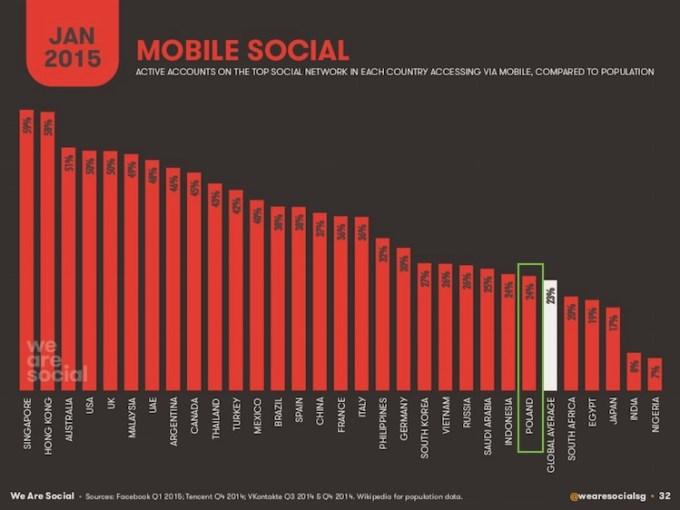 Korzystanie z social mediów przez urządzenia mobilne