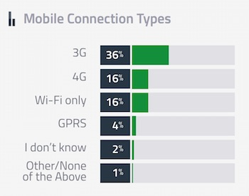 Typ połączenia internetowego z urządzeń mobilnych