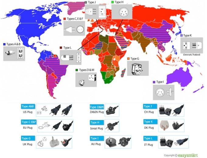 Typy gniazdek i wtyczek na świecie