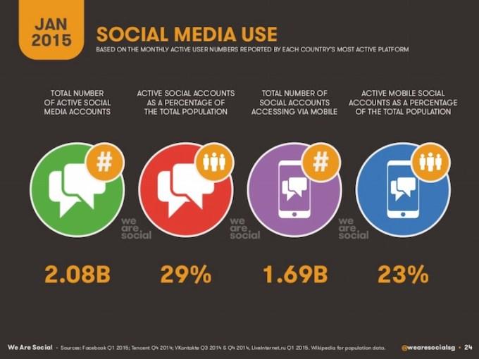 Użycie social mediów w styczniu 2015 r.