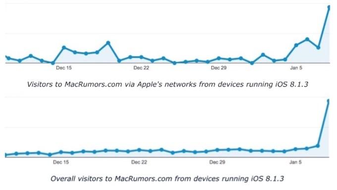 Odwiedziny z urządzeń z systemem iOS 8.1.3