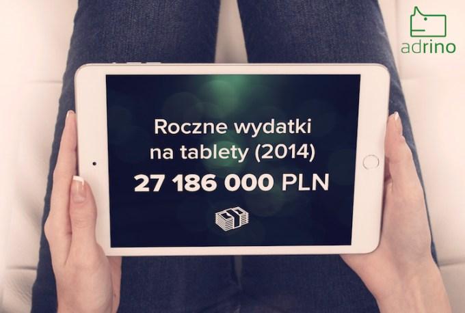Wydatki na reklamę tabletową w Polsce w 2014 roku