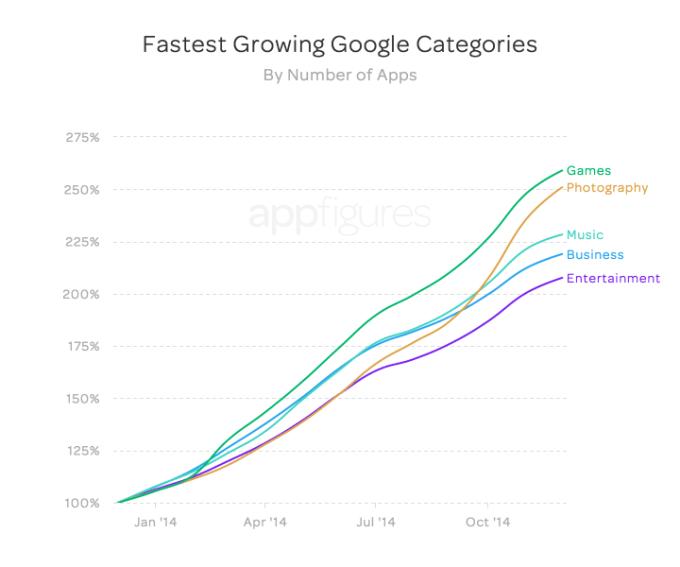 Wzrost liczby aplikacji mobilnych w sklepie Google Play wg kategorii