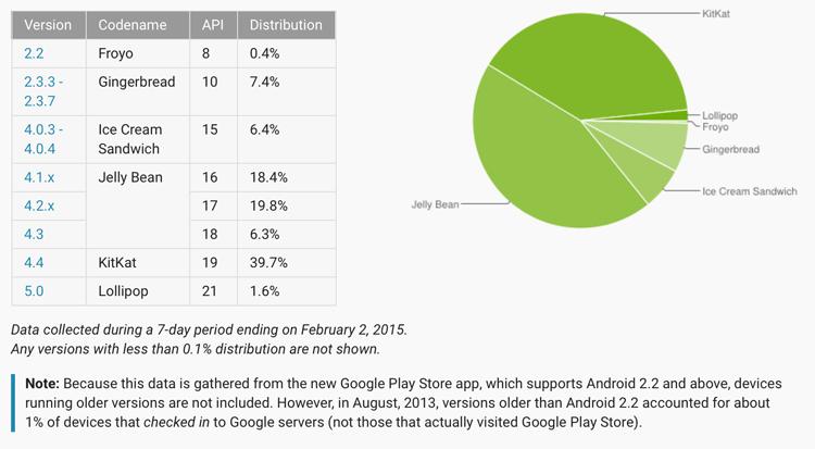 Udział dystrybucji Androida styczeń - luty 2015
