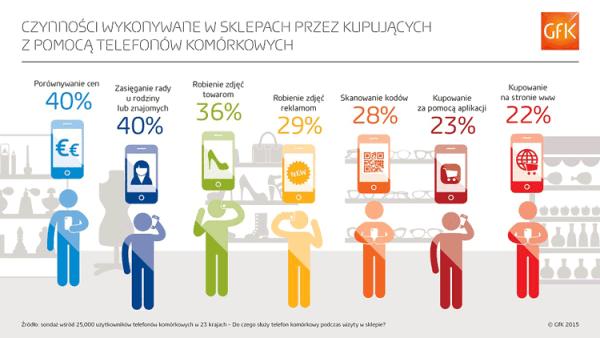 Urządzenia mobilne podczas zakupów w Polsce i na świecie