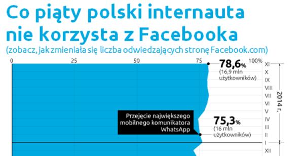 75 proc. internautów na Facebooku