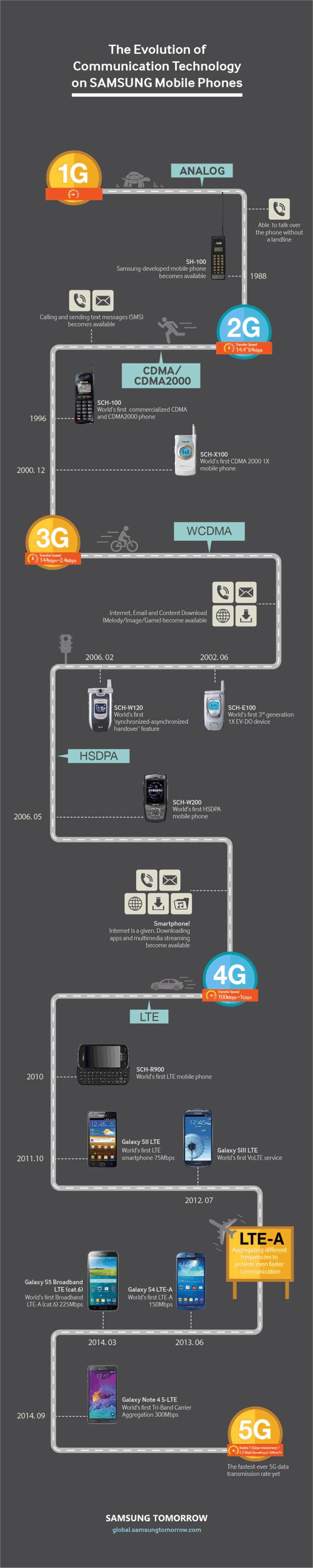 infografika - Historia sieci komórkowych od 1G do 5G