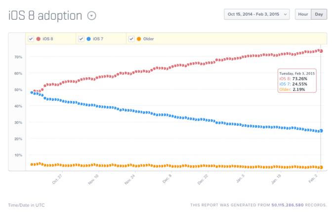 Udział systemu iOS - luty 2015 - Mixpanel