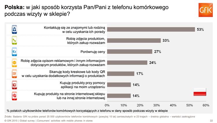 Jak Polacy korzystają ze smartfonów w sklepie?