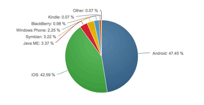 Mobilne systemy operacyjne - udział na świecie (luty 2015)