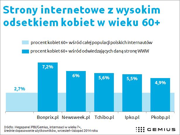 Popularne strony wśród polskich kobiet w wieku 60+