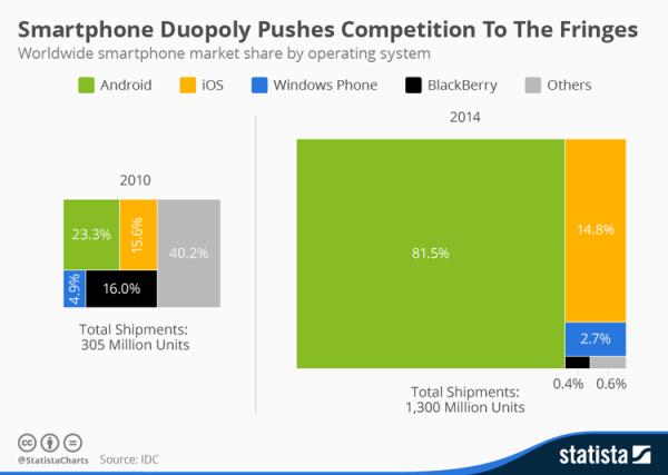 Dominacja smartfonów z Androidem i iOS-em