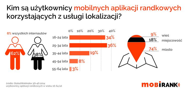 Użytkownicy mobilnych aplikacji randkowych
