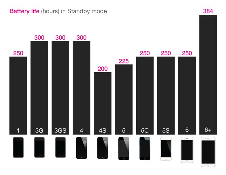 Pojemność baterii we wszystkich modelach iPhone'a (2007-2014)