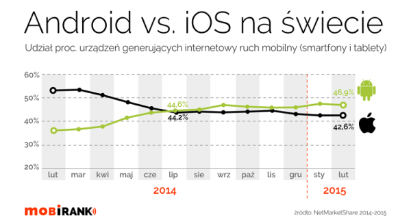 Android prześcignął iOS-a w ruchu mobilnym