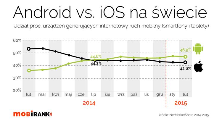 Internetowy ruch mobilny na świecie (Android vs. iOS)