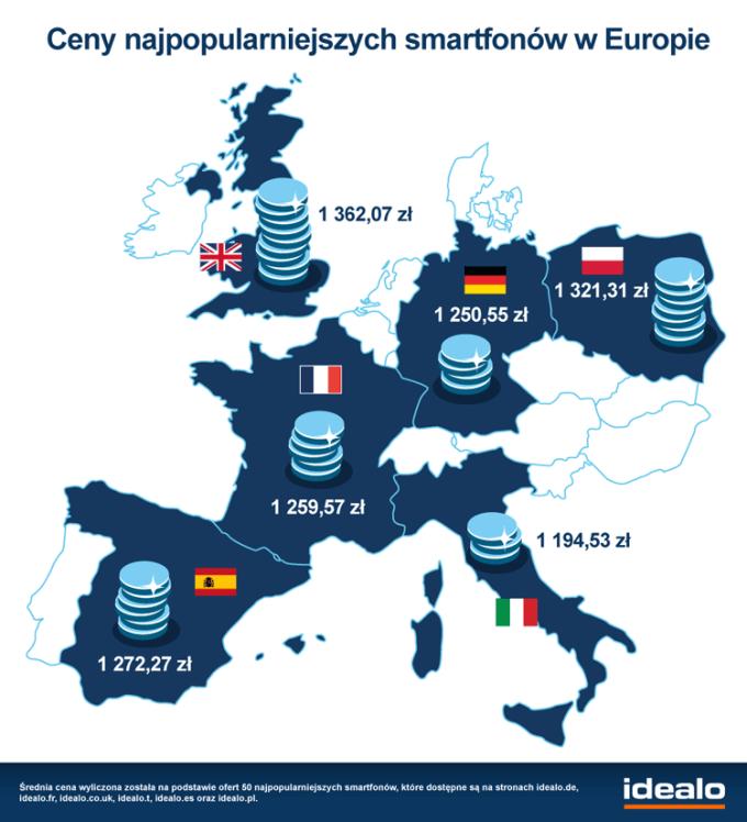Ceny najpopularniejszych smartfonów w Europie