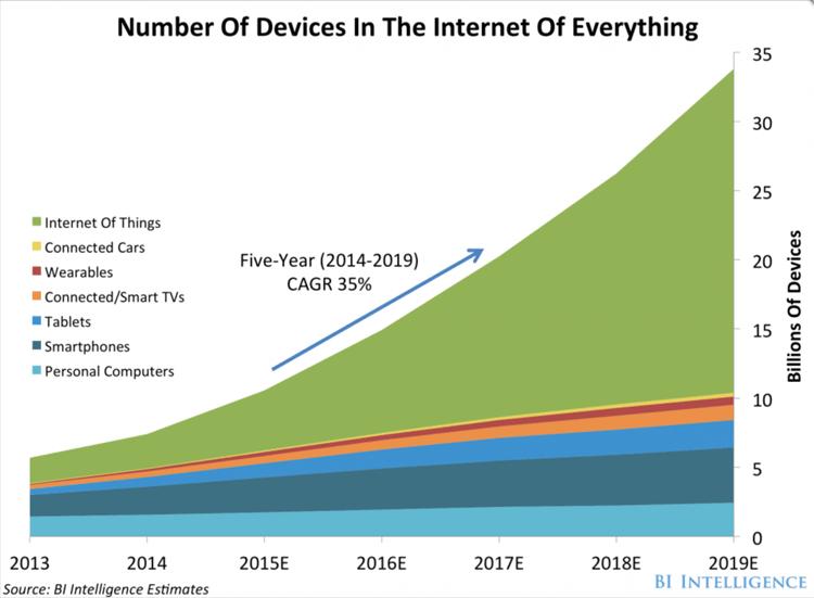 Internet of Things - trend do 2019 roku