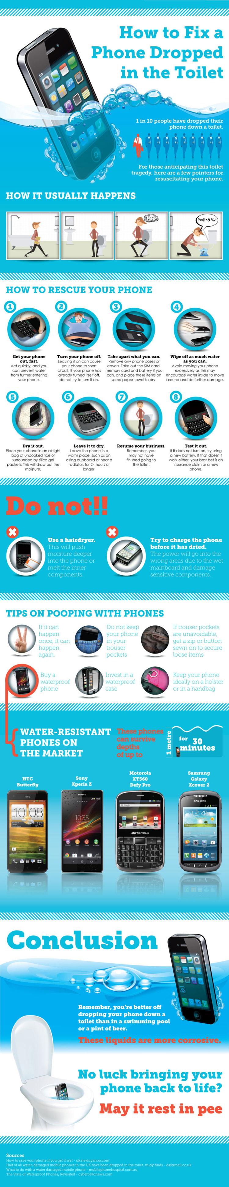Co zrobić gdy telefon wpadnie do toalety?