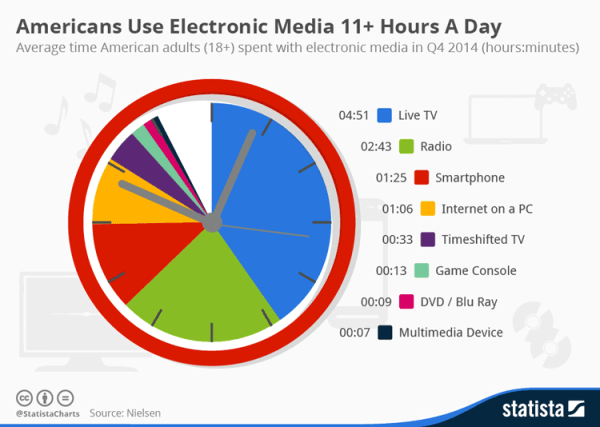 Amerykanie korzystają z nowych mediów ponad 11 godzin dziennie