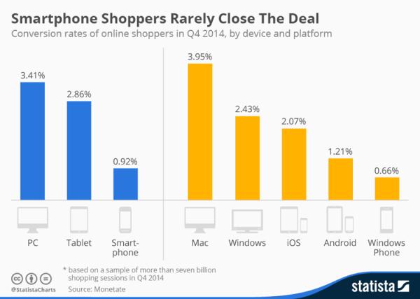 Przeglądanie na smartfonach, ale zakup na tabletach