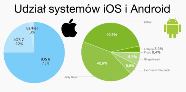 Udział wersji systemów iOS i Android