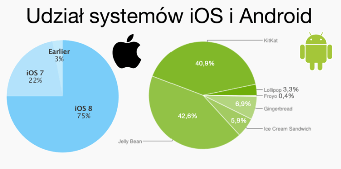 Udział wersji systemu iOS i Android (marzec 2015)