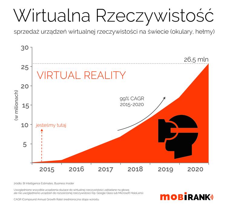 Wirtualna rzeczywistość 2015-2020 - prognoza sprzedaży