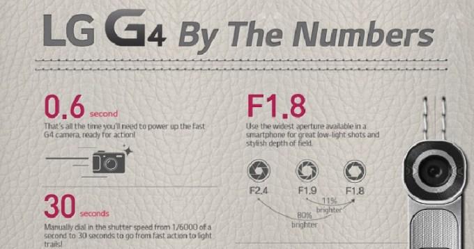 LG G4 w liczbach