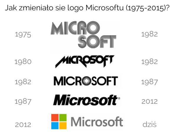 Microsoft obchodzi dzisiaj 40. urodziny