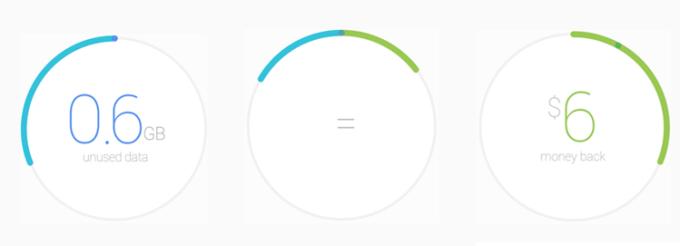 Zwrot kosztów za nieużyty transfer danych w Project Fi