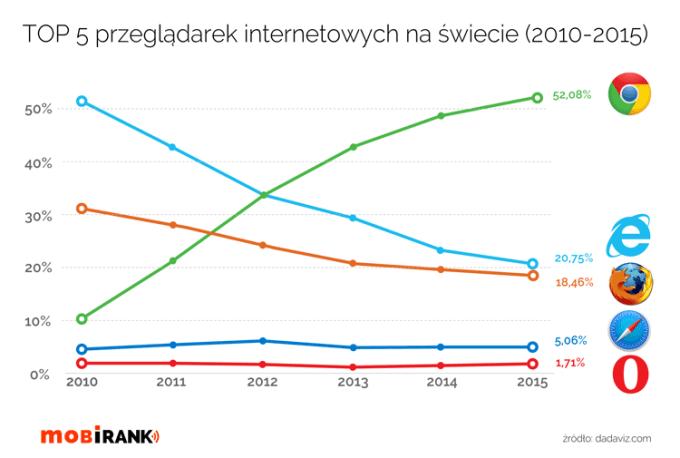 Udział przeglądarek internetowych (2010-2015)