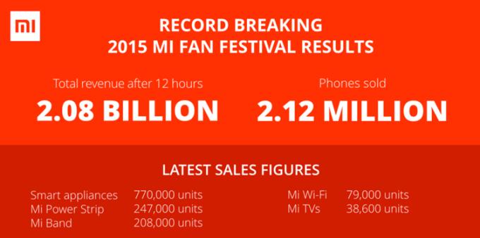 Xiaomi pobiło rekord Guinnessa w sprzedaży smartfonów