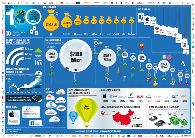 Infografika - BrandZ Top 100 Most Valuable Global Brands 2015