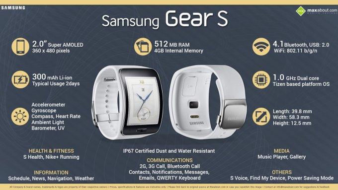 Specyfikacja Samsunga Gear S