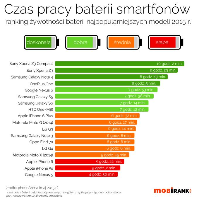 Czas pracy baterii popularnych smartfonów (ranking)